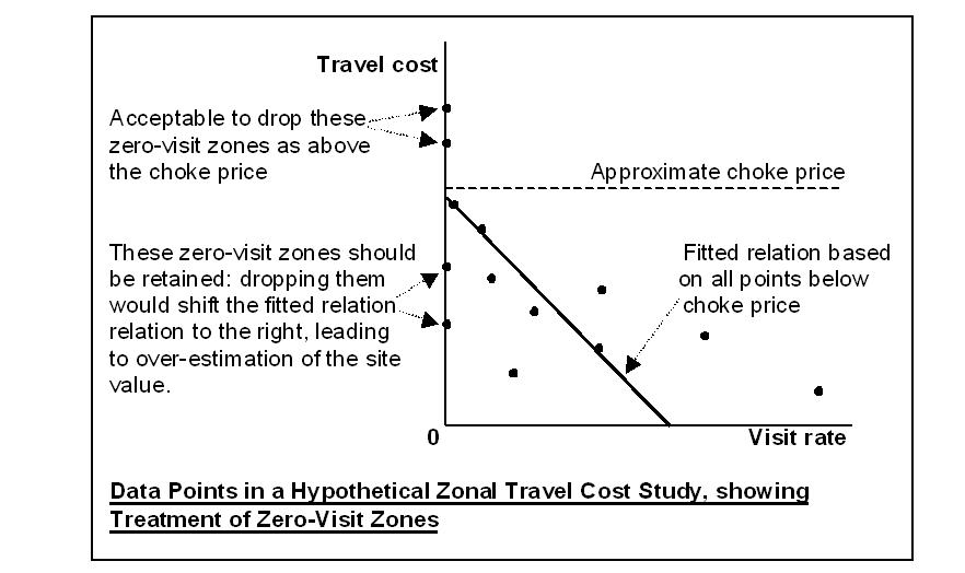 the travel cost method some pitfalls economic droplets