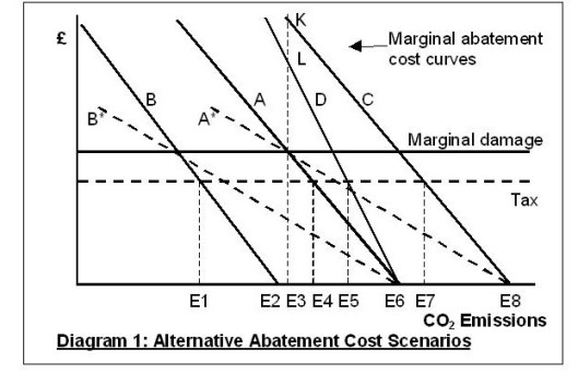 Carbon Tax Diagram 1
