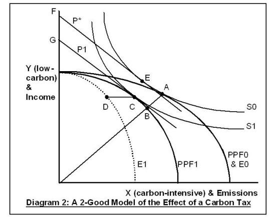 Carbon Tax Diagram 2