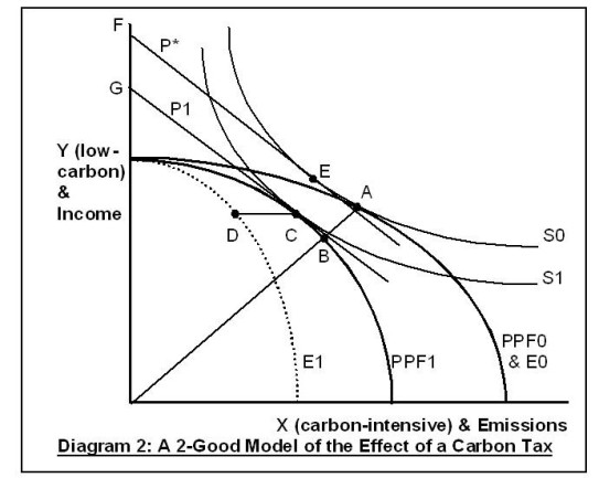 Carbon Tax Diagram 2