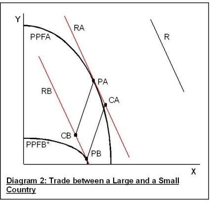 Trade Fallacy Diagram 2