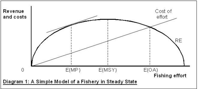 Fishery Diagram 1