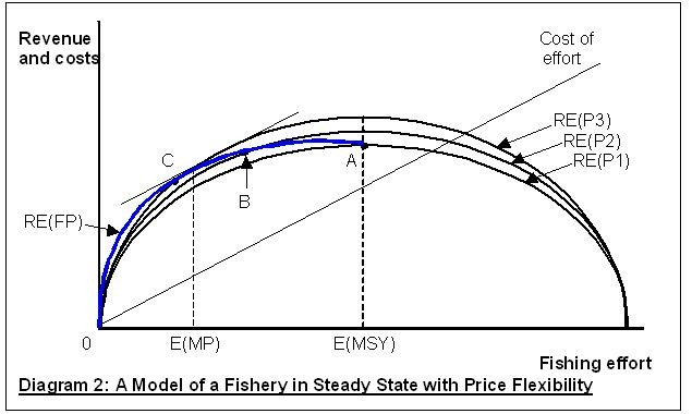 Fishery Diagram 2
