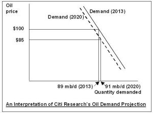 Oil Demand Diagram
