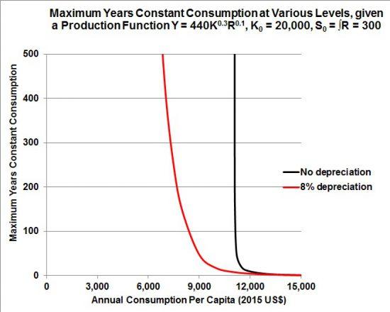 maximum-years-constant-consumption-2