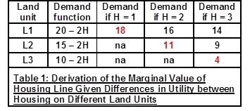 Derivation of MV of Housing