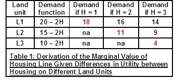 Derivation of MV of Housing