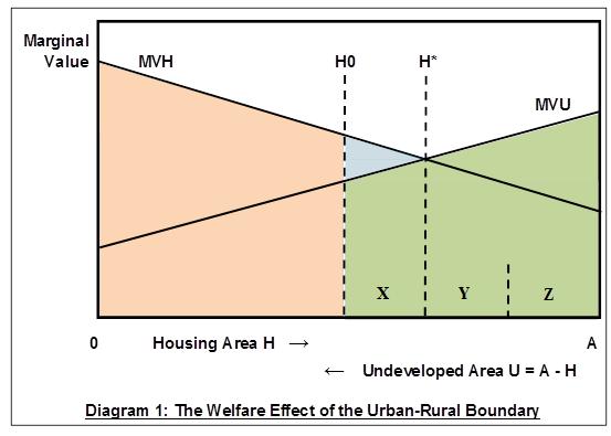 Welfare Effect of Urban-Rural Boundary