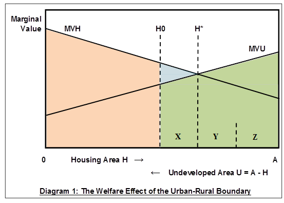 Welfare Effect of Urban-Rural Boundary